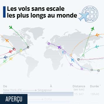 Infographie - vol commerciaux plus longs au monde