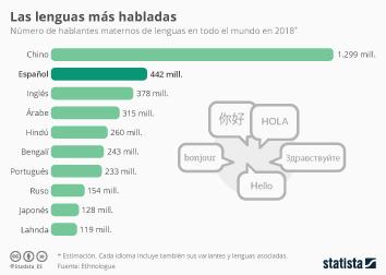 Infografía - Número de hablantes maternos de lenguas en todo el mundo
