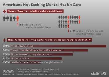 Americans Not Seeking Mental Health Care