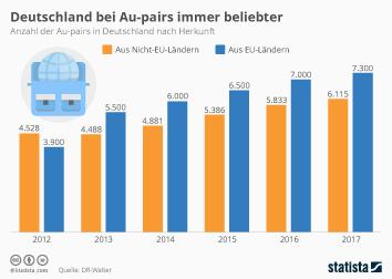 Infografik: Deutschland bei Au-pairs immer beliebter   Statista