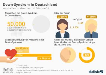 Infografik - Down-Syndrom in Deutschland
