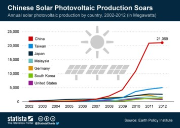 Infographic: Chinese Solar Photovoltaic Production Soars | Statista