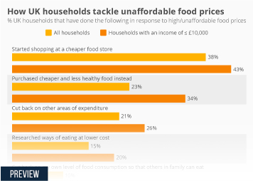 Infographic: How UK households tackle unaffordable food prices | Statista