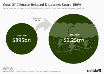 Infographic: Cost Of Climate-Related Disasters Soars 150% | Statista