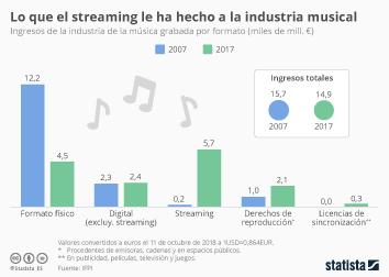 Infografía - Ingresos del la industria de la música grabada por formato