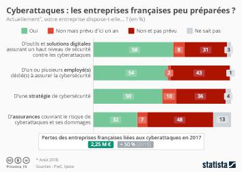 Infographie: Cyberattaques : les entreprises françaises peu préparées ? | Statista