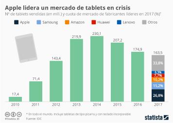 Infografía: El iPad de Apple, líder de un mercado cada vez más pequeño | Statista