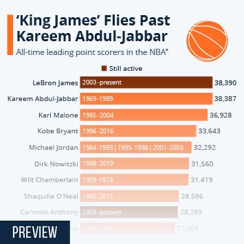 NBA All-Time Top Scorers