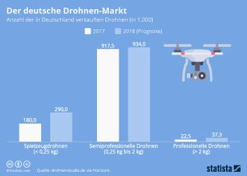 Infografik - Anzahl der in Deutschland verkauften Drohnen
