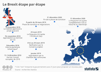 Infographie - etapes Brexit dates cles