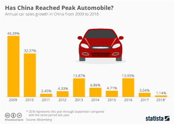 Infographic - annual car sales growth in China