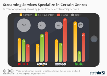 Infographic - Streaming Services Specialize in Certain Content