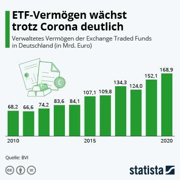 Infografik - ETFs als Anlageform