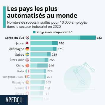 Infographie: L'automatisation dans l'industrie à travers le monde | Statista