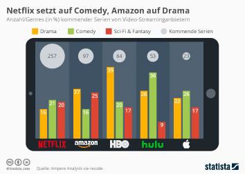 Infografik - Anzahl Genres kommender Serien von Video-Streaminganbietern
