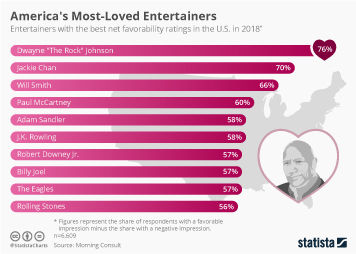 Infographic - America's Most-Loved Entertainers