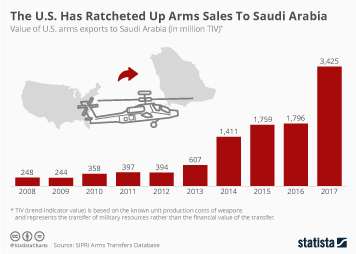Infographic -  the value of U.S. arms exports to Saudi Arabia