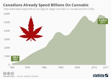 Infographic - estimated expenditure on legal and illegal cannabis in Canada