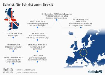 Infografik - Schritt für Schritt zum Brexit
