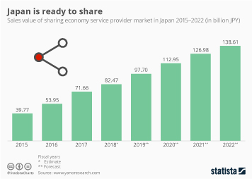 Infographic - sharing economy service provider sales Japan