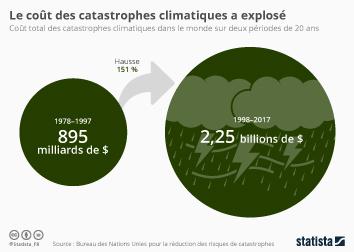 Infographie: Le coût des catastrophes climatiques a explosé | Statista