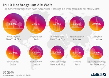 In zehn Hashtags um die Welt
