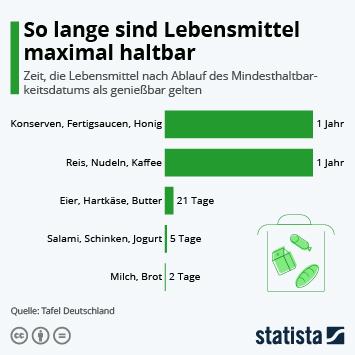 Infografik - Haltbarkeit von Lebensmitteln