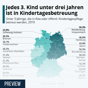 Infografik: Jedes dritte Kind unter drei Jahren ist in Kindertagesbetreuung | Statista