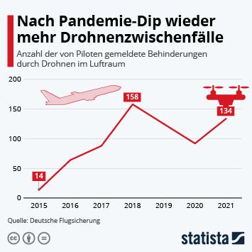Infografik: Drohnenzwischenfälle 2019 rückläufig | Statista