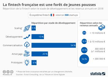 Infographie - startups fintech france developpement revenus annuels