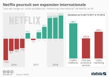 Infographie - developpement international Netflix rentabilite