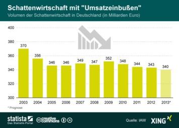 Infografik: Schattenwirtschaft mit Umsatzeinbußen | Statista