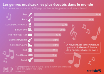 Infographie - genres de musique preferes dans le monde