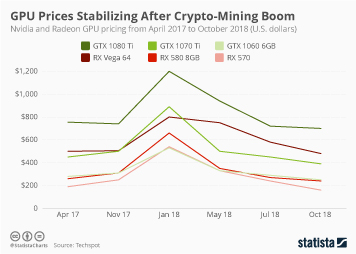 cryptocurrency memory prices
