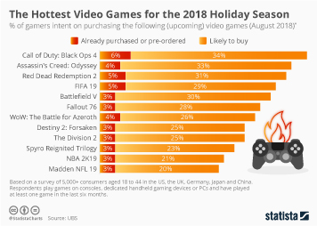 Infographic - Most anticipated video games