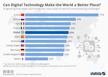 Infographic: Can Digital Technology Make the World a Better Place? | Statista
