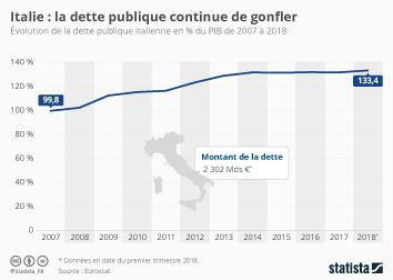 Infographie - evolution dette publique italie