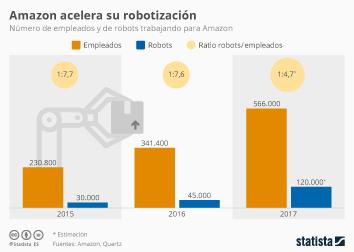 Infografía - Empleados y de robots trabajando para Amazon