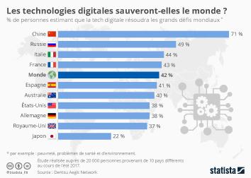 Infographie - repondants estimant impact positif technologies digitales