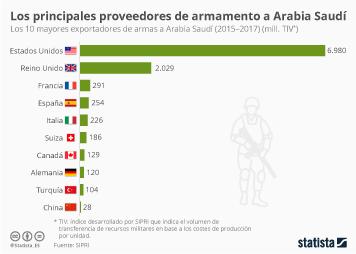Infografía - Mayores exportadores de armas a Arabia Saudí