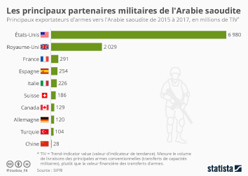 Infographie - exportateurs armes vers Arabie saoudite