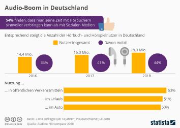 Infografik - Umfrage zur Hörbuch Nutzung in Deutschland
