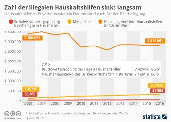 Infografik: Zahl der illegalen Haushaltshilfen sinkt langsam | Statista