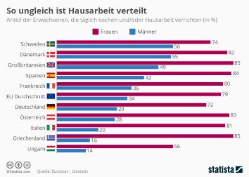 Infografik: So ungleich ist Hausarbeit verteilt | Statista