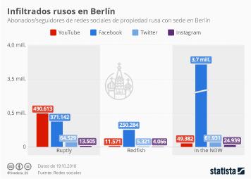 Infografía - Redes sociales de Rusia en Berlín