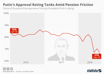 Putin's Approval Rating Tanks Amid Pension Friction
