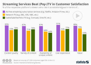 Infographic - Customer satisfaction streaming vs TV