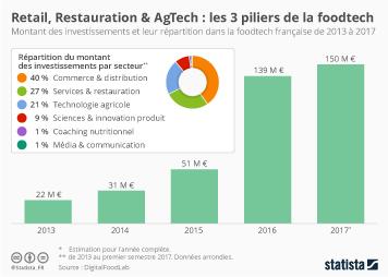Infographie - investissements et repartition par secteur foodtech