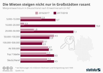 Infografik - Mietpreiswachstum in Deutschland