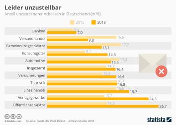 Infografik - Anteil unzustellbarer Adressen in Deutschland